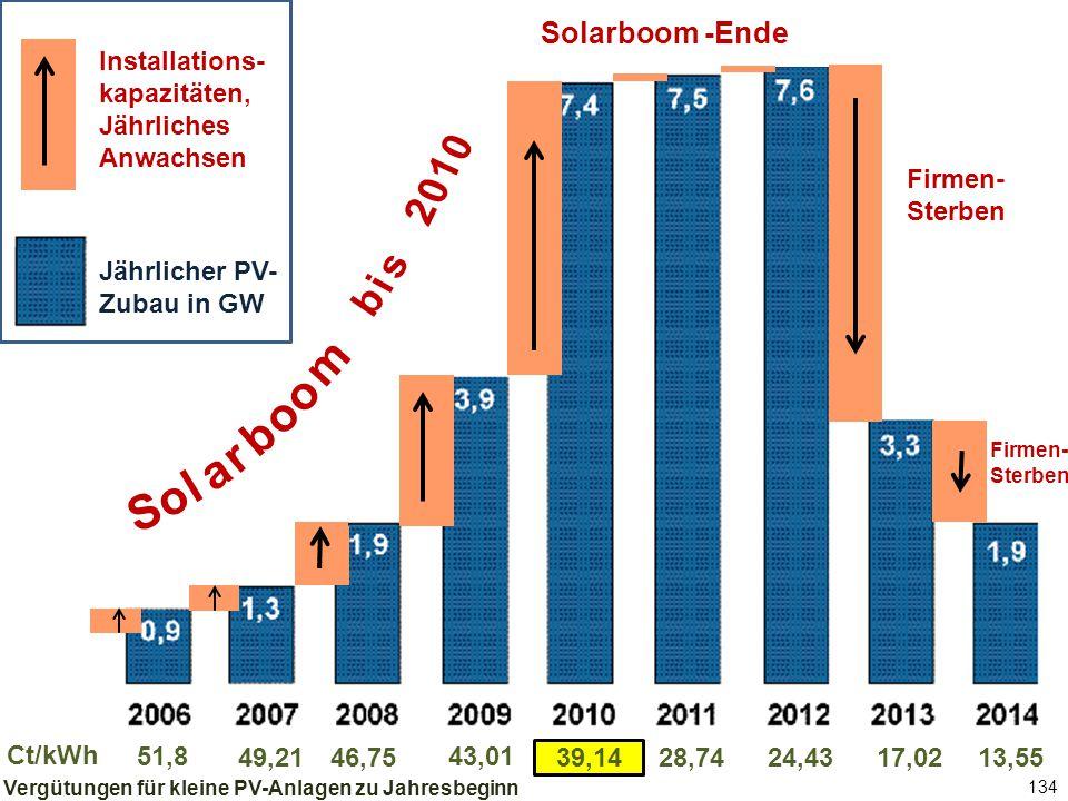 134 Jährlicher PV-Zubau in GW Solarboom -Ende 51,8 46,75 43,01 39,1428,7449,2124,4317,0213,55 Ct/kWh Firmen- Sterben b i s 2 0 1 0 S o l a r b o m o Installations- kapazitäten, Jährliches Anwachsen Jährlicher PV- Zubau in GW Vergütungen für kleine PV-Anlagen zu Jahresbeginn Firmen- Sterben