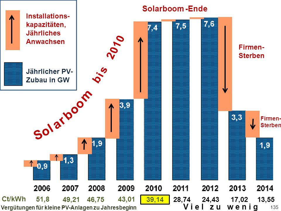 135 Jährlicher PV-Zubau in GW Solarboom -Ende 51,8 46,75 43,01 39,1428,7449,2124,4317,0213,55 Ct/kWh Firmen- Sterben Vergütungen für kleine PV-Anlagen zu Jahresbeginn b i s 2 0 1 0 S o l a r b o m o Installations- kapazitäten, Jährliches Anwachsen Jährlicher PV- Zubau in GW V i e l z u w e n i g Firmen- Sterben