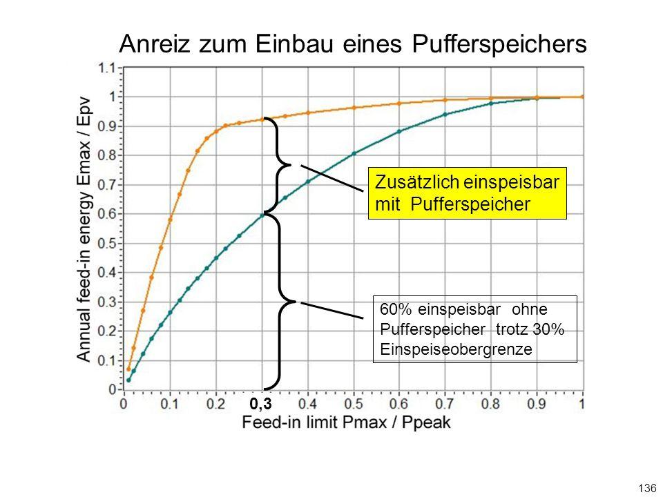 136 60% einspeisbar ohne Pufferspeicher trotz 30% Einspeiseobergrenze 0,3 Anreiz zum Einbau eines Pufferspeichers Zusätzlich einspeisbar mit Pufferspeicher