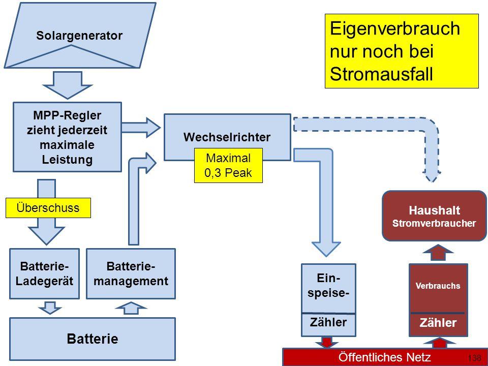 Wechselrichter MPP-Regler zieht jederzeit maximale Leistung Batterie Batterie- Ladegerät Überschuss Batterie- management Ein- speise- Zähler Öffentliches Netz Solargenerator Haushalt Stromverbraucher Verbrauchs Zähler Maximal 0,3 Peak 138 Eigenverbrauch nur noch bei Stromausfall