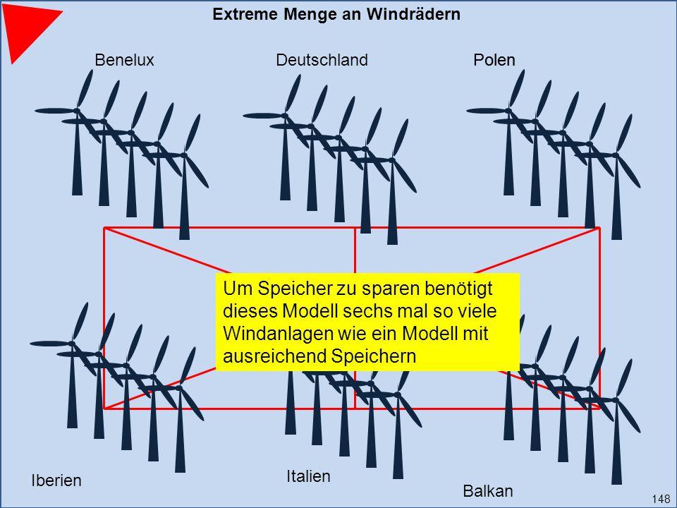 Iberien PolenBeneluxDeutschland Italien Balkan Polen Extreme Menge an Windrädern 148 Um Speicher zu sparen benötigt dieses Modell sechs mal so viele Windanlagen wie ein Modell mit ausreichend Speichern