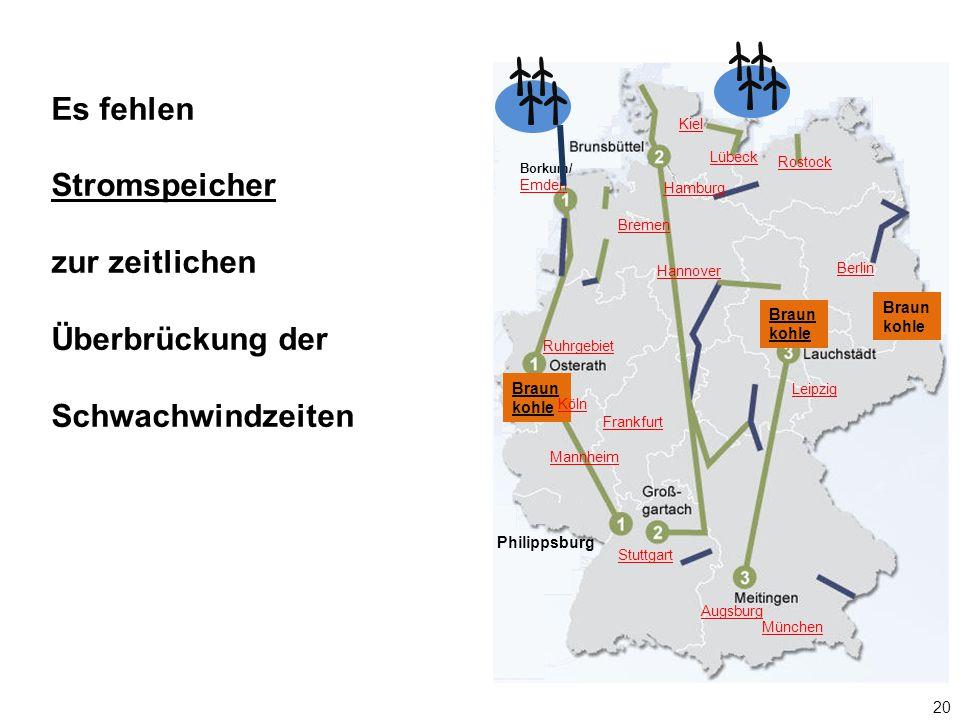 20 Borkum/ Emden Braun kohle Hamburg Lübeck Berlin Braun kohle Augsburg München Kiel Rostock Ruhrgebiet Hannover Mannheim Frankfurt Leipzig Stuttgart Köln Bremen Philippsburg Es fehlen Stromspeicher zur zeitlichen Überbrückung der Schwachwindzeiten