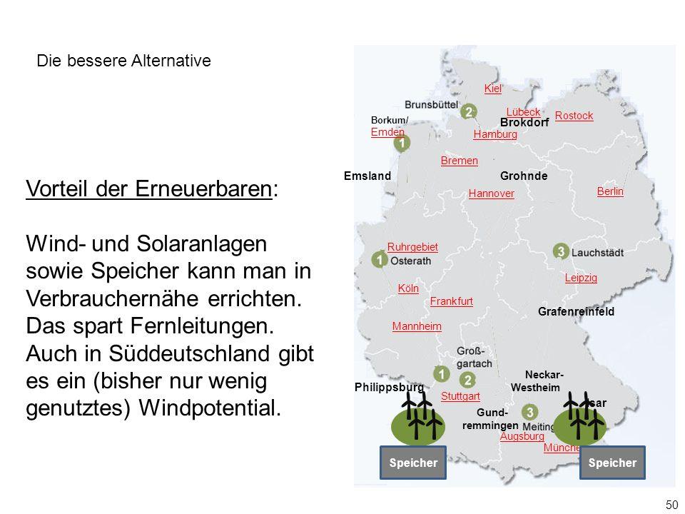 Borkum/ Emden Gund- remmingen Neckar- Westheim Hamburg Lübeck Berlin Augsburg München Kiel Rostock Ruhrgebiet Hannover Mannheim Frankfurt Leipzig Stuttgart Köln Bremen Brokdorf EmslandGrohnde Philippsburg Isar Grafenreinfeld 50 Vorteil der Erneuerbaren: Wind- und Solaranlagen sowie Speicher kann man in Verbrauchernähe errichten.