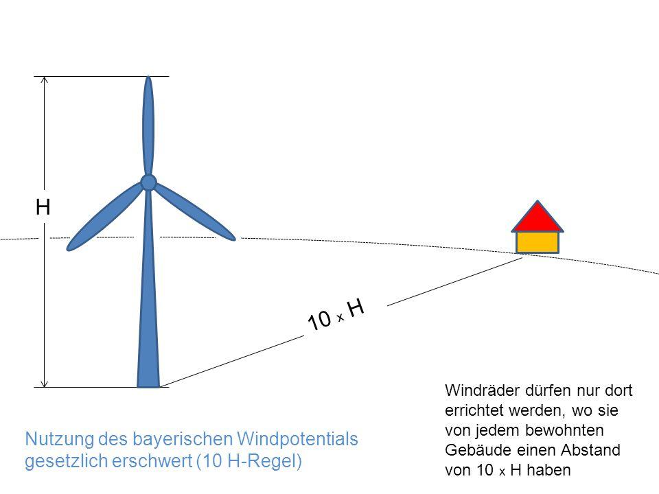 52 Nutzung des bayerischen Windpotentials gesetzlich erschwert (10 H-Regel) 10 x H H Windräder dürfen nur dort errichtet werden, wo sie von jedem bewohnten Gebäude einen Abstand von 10 x H haben