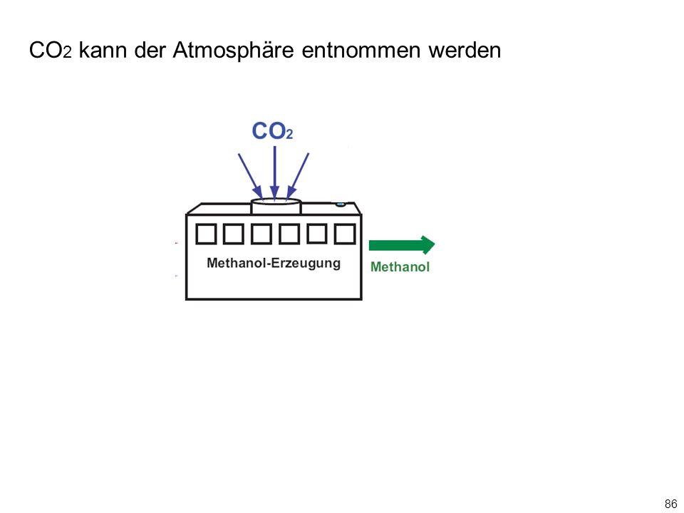 CO 2 kann der Atmosphäre entnommen werden 86