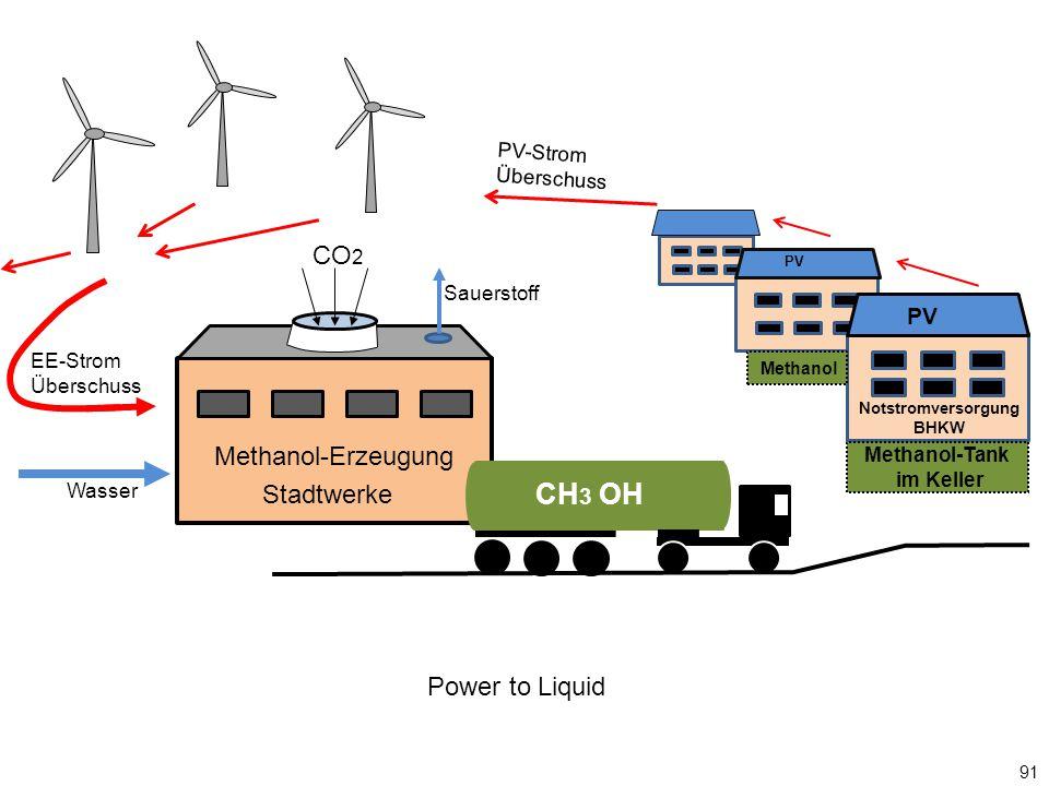 PV Methanol-Erzeugung CO 2 Wasser EE-Strom Überschuss Sauerstoff CH 3 OH Notstromversorgung BHKW Methanol-Tank im Keller PV Stadtwerke PV-Strom Überschuss Power to Liquid Methanol 91