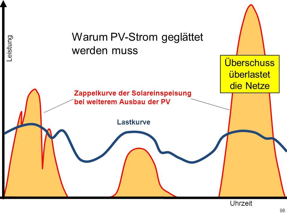 98 Leistung Uhrzeit Überschuss überlastet die Netze Lastkurve Zappelkurve der Solareinspeisung bei weiterem Ausbau der PV Warum PV-Strom geglättet werden muss