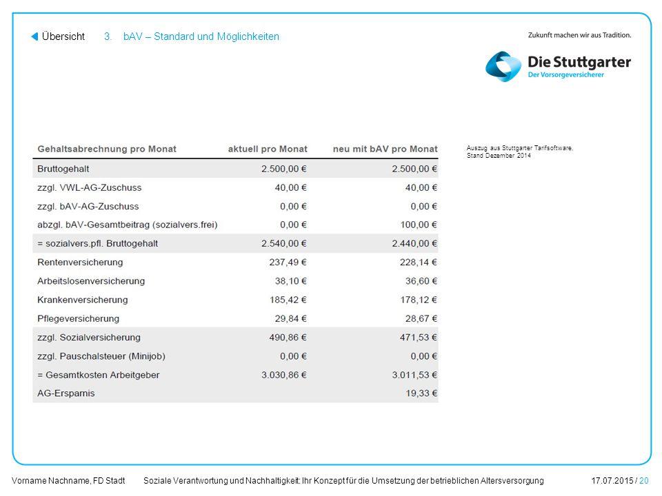 Soziale Verantwortung und Nachhaltigkeit: Ihr Konzept für die Umsetzung der betrieblichen Altersversorgung17.07.2015 / 20 Vorname Nachname, FD Stadt Ü