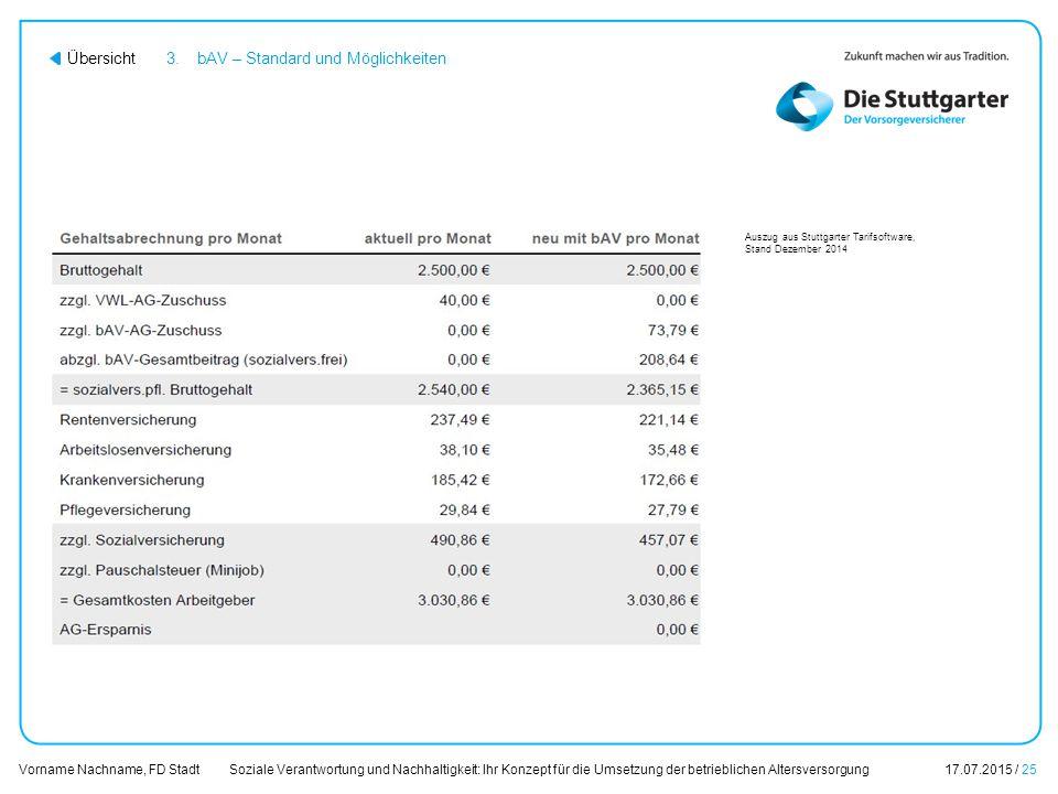 Soziale Verantwortung und Nachhaltigkeit: Ihr Konzept für die Umsetzung der betrieblichen Altersversorgung17.07.2015 / 25 Vorname Nachname, FD Stadt Ü