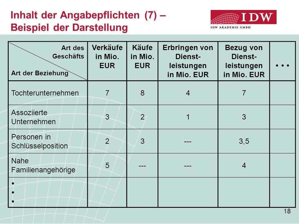 18 Inhalt der Angabepflichten (7) – Beispiel der Darstellung Art des Geschäfts Art der Beziehung Verkäufe in Mio. EUR Käufe in Mio. EUR Erbringen von