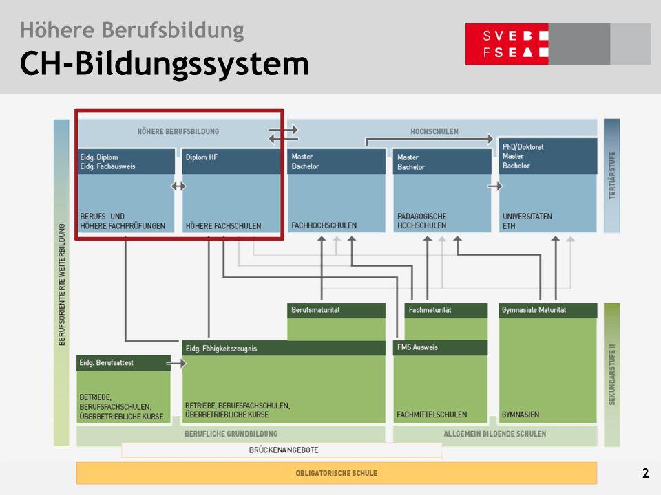 Bern, 5. Mai 2015 – Ph. Vaucher Baustellen der Weiterbildungspolitik Höhere Berufsbildung CH-Bildungssystem 2