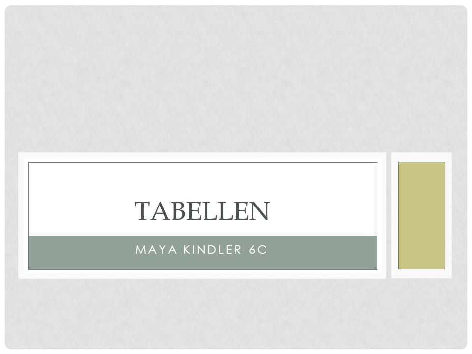 ALLGEMEINES Man stellt Zusammenhänge dar table- tag = Beginn der Tabelle Tr- tag = neue Reihe (table row) Td-tag = table data (Inhalt)  das was in der Tabelle stehen soll