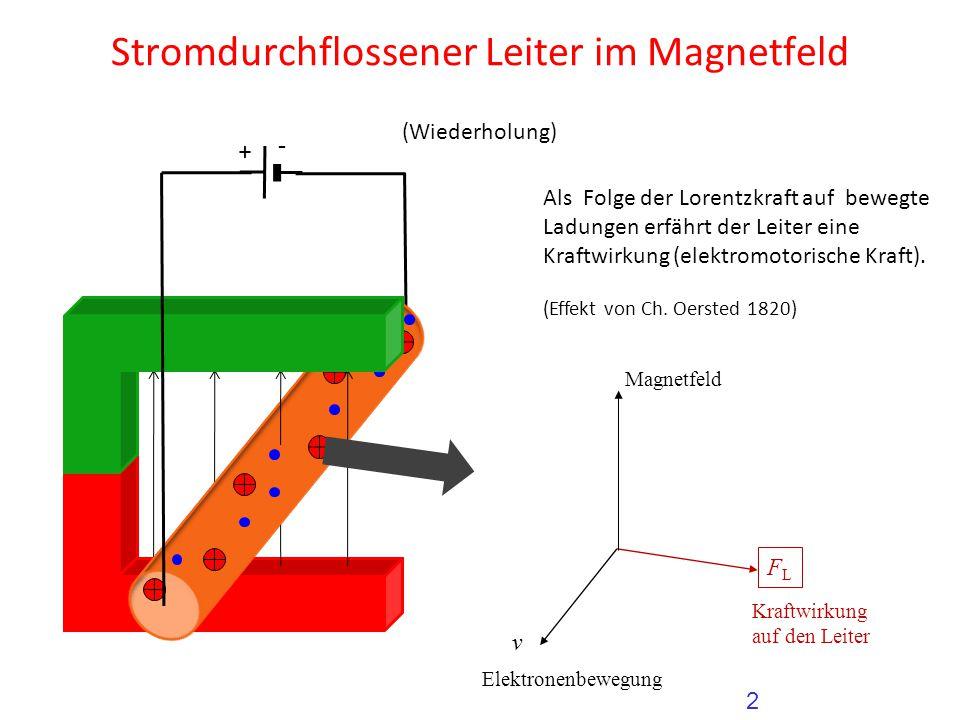 Stromdurchflossener Leiter im Magnetfeld Als Folge der Lorentzkraft auf bewegte Ladungen erfährt der Leiter eine Kraftwirkung (elektromotorische Kraft