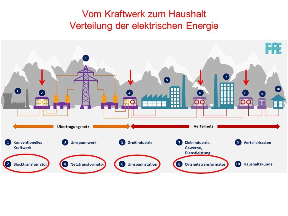 Vom Kraftwerk zum Haushalt Verteilung der elektrischen Energie