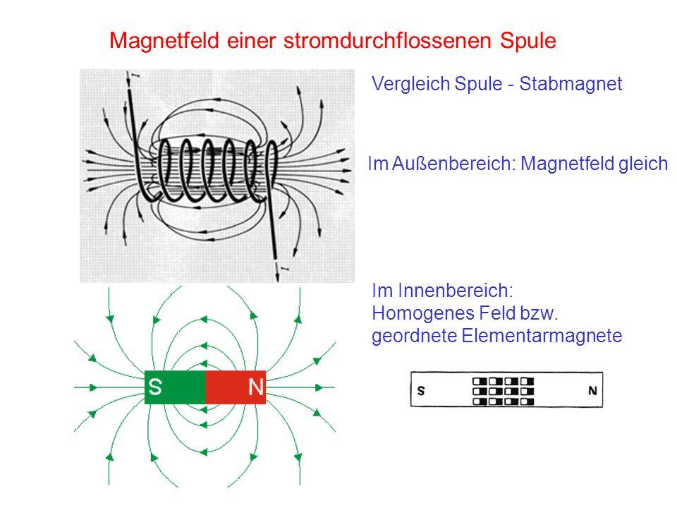 Magnetfeld einer stromdurchflossenen Spule Vergleich Spule - Stabmagnet Im Außenbereich: Magnetfeld gleich Im Innenbereich: Homogenes Feld bzw. geordn