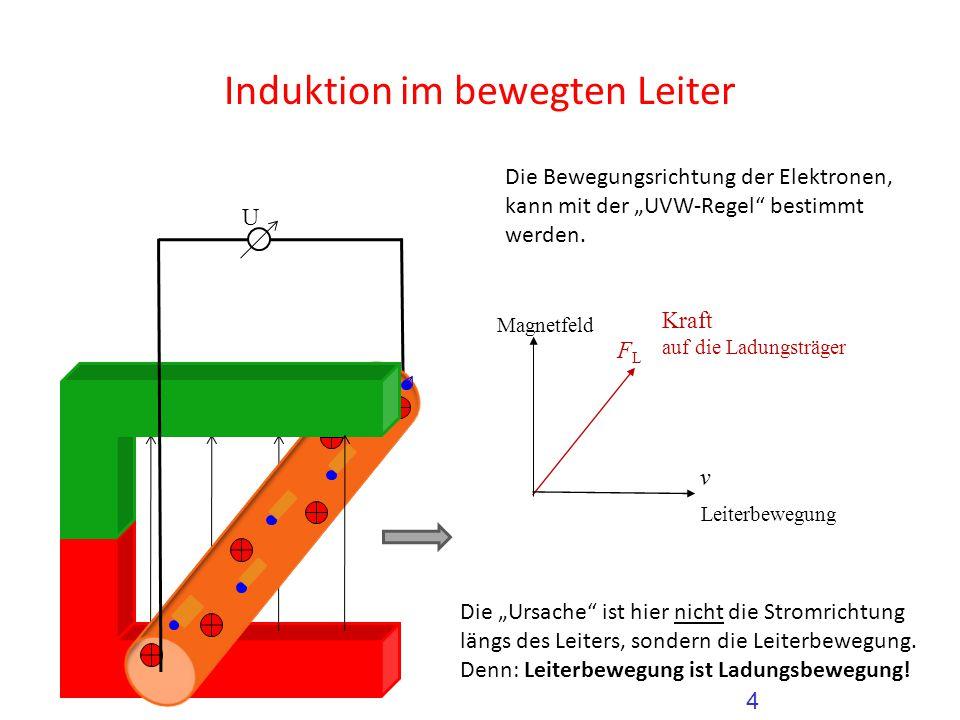 """Induktion im bewegten Leiter Magnetfeld U 4 Kraft auf die Ladungsträger Die Bewegungsrichtung der Elektronen, kann mit der """"UVW-Regel"""" bestimmt werden"""