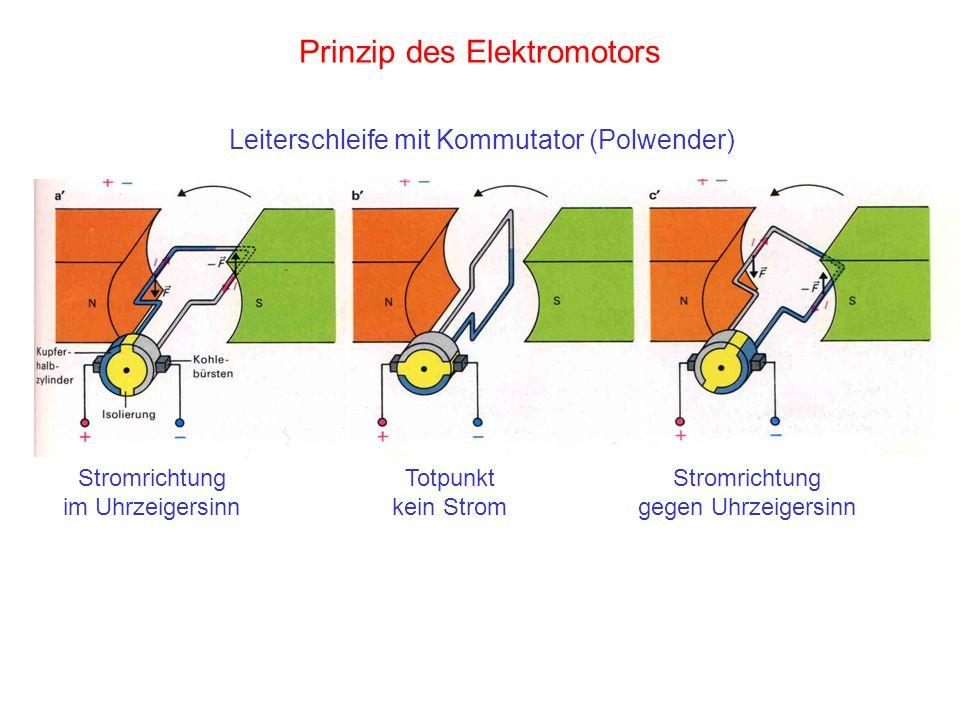 Prinzip des Elektromotors Leiterschleife mit Kommutator (Polwender) Stromrichtung im Uhrzeigersinn Totpunkt kein Strom Stromrichtung gegen Uhrzeigersi