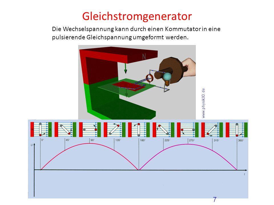 Gleichstromgenerator Die Wechselspannung kann durch einen Kommutator in eine pulsierende Gleichspannung umgeformt werden. 7 www.physik3D.de