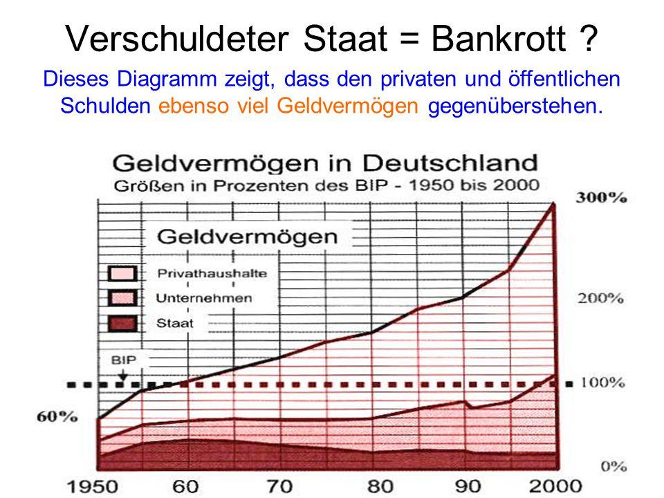 Verschuldeter Staat = Bankrott .