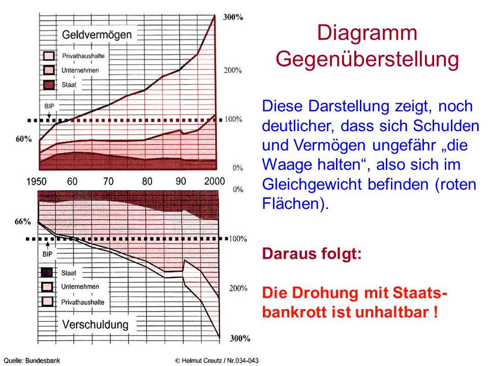 """Diagramm Gegenüberstellung Diese Darstellung zeigt, noch deutlicher, dass sich Schulden und Vermögen ungefähr """"die Waage halten , also sich im Gleichgewicht befinden (roten Flächen)."""