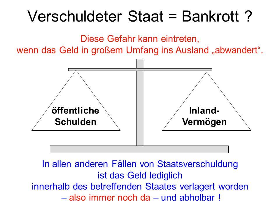 Folgerung aus dieser Feststellung Ein Staatsbankrott ist nur möglich: wenn die Produktivität eines Landes stark zurückgeht, wenn das Vertrauen in die Währung schwindet oder wenn viel Geld ins Ausland abwandert.