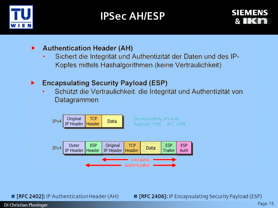 s & Page 15 DI Christian Ploninger IPSec AH/ESP [RFC 2402]: IP Authentication Header (AH) [RFC 2406]: IP Encapsulating Security Payload (ESP)