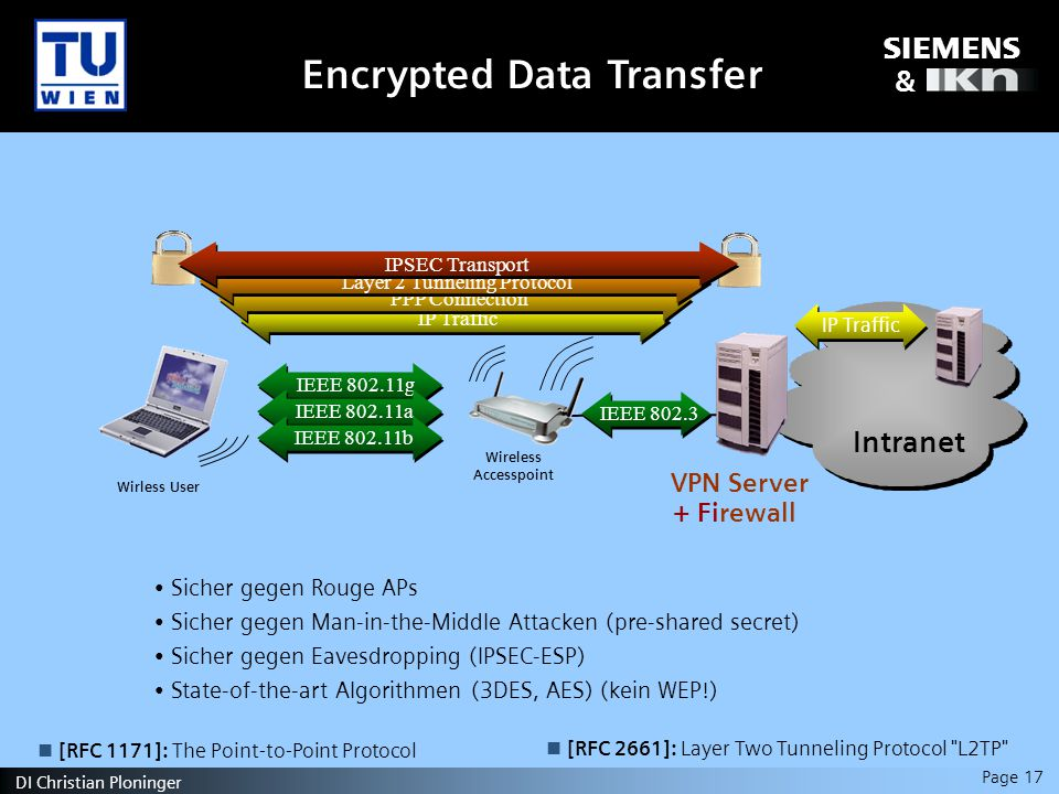 s & Page 17 DI Christian Ploninger IP Traffic PPP Connection Layer 2 Tunneling Protocol Encrypted Data Transfer Intranet Wireless Accesspoint + Firewall VPN Server Wirless User IPSEC Transport IEEE g IEEE a IEEE b IEEE IP Traffic Sicher gegen Rouge APs Sicher gegen Man-in-the-Middle Attacken (pre-shared secret) Sicher gegen Eavesdropping (IPSEC-ESP) State-of-the-art Algorithmen (3DES, AES) (kein WEP!) [RFC 1171]: The Point-to-Point Protocol [RFC 2661]: Layer Two Tunneling Protocol L2TP