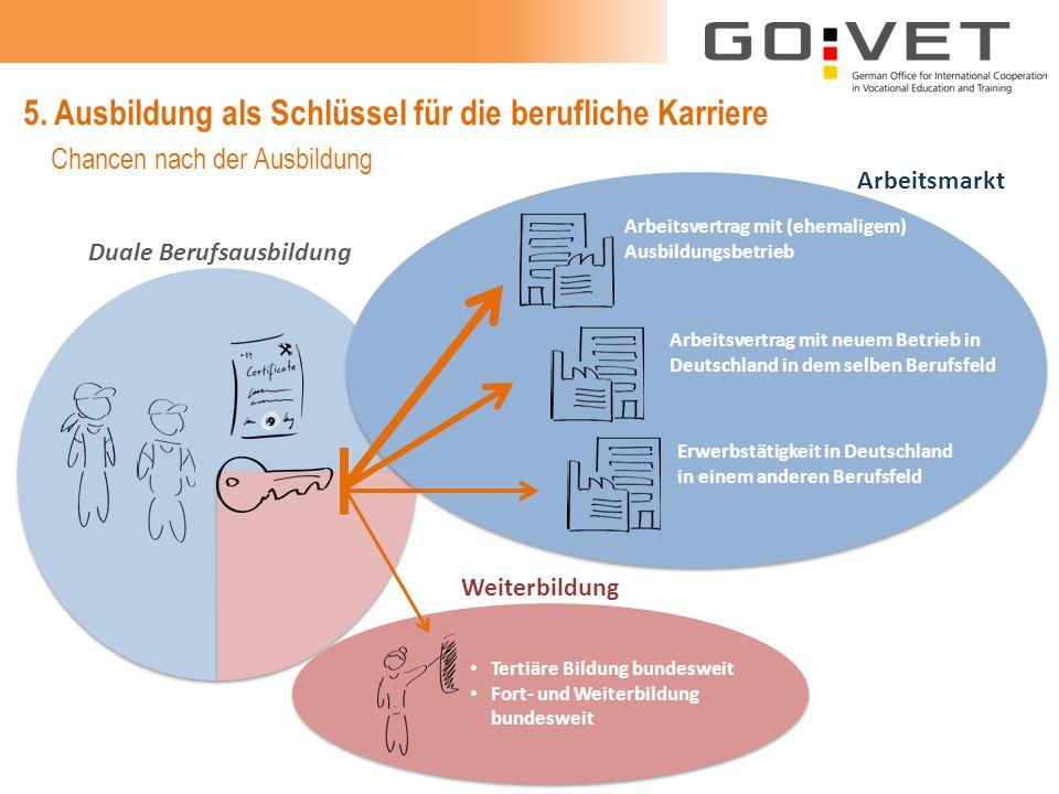 5. Ausbildung als Schlüssel für die berufliche Karriere Arbeitsvertrag mit (ehemaligem) Ausbildungsbetrieb Arbeitsvertrag mit neuem Betrieb in Deutsch