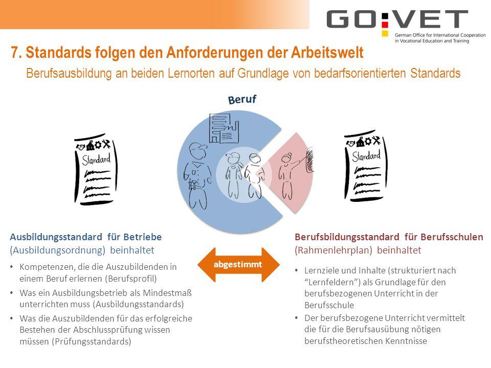 7. Standards folgen den Anforderungen der Arbeitswelt Ausbildungsstandard für Betriebe (Ausbildungsordnung) beinhaltet Berufsbildungsstandard für Beru