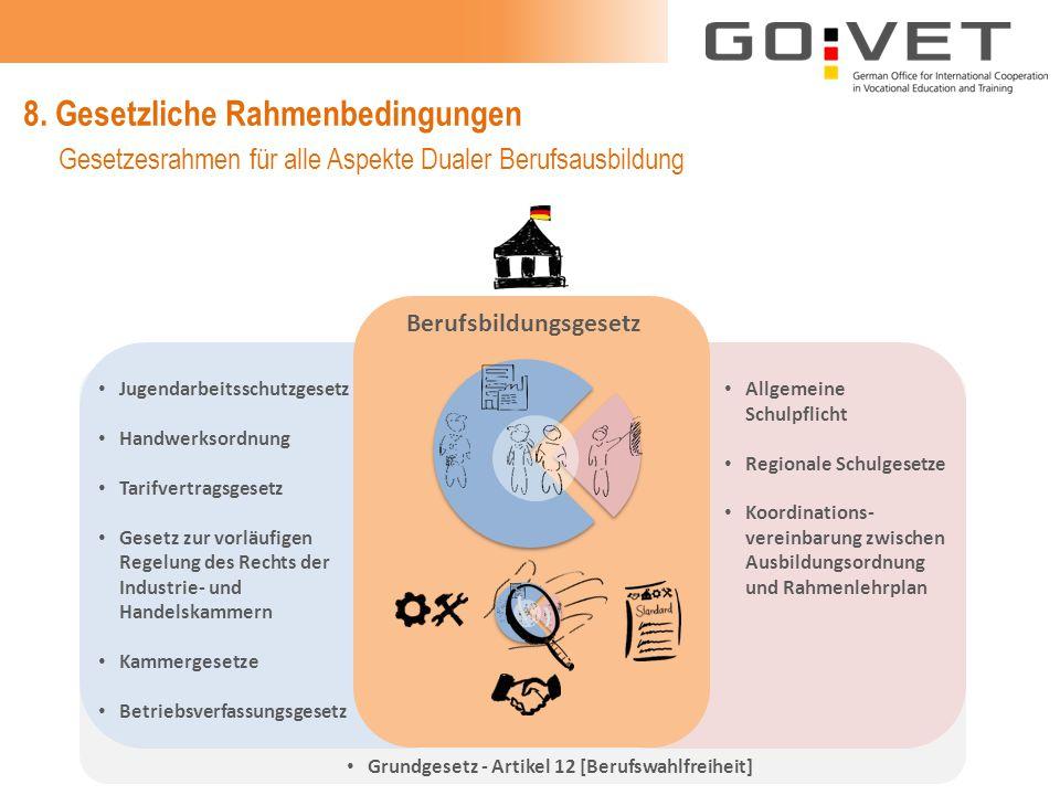 8. Gesetzliche Rahmenbedingungen Allgemeine Schulpflicht Regionale Schulgesetze Koordinations- vereinbarung zwischen Ausbildungsordnung und Rahmenlehr