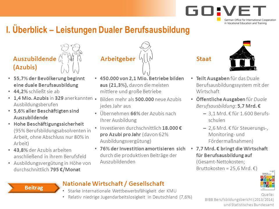 Beitrag I.Überblick – Leistungen Dualer Berufsausbildung 450.000 von 2,1 Mio.