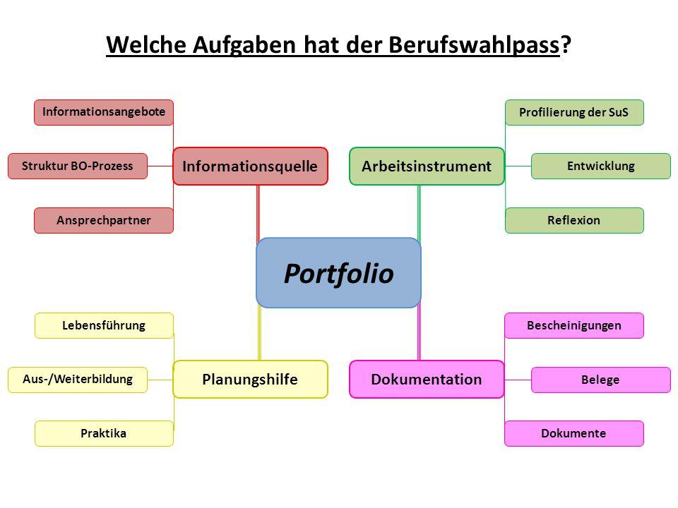 Welche Aufgaben hat der Berufswahlpass? Arbeitsinstrument DokumentationPlanungshilfe Informationsquelle Portfolio Informationsangebote Ansprechpartner