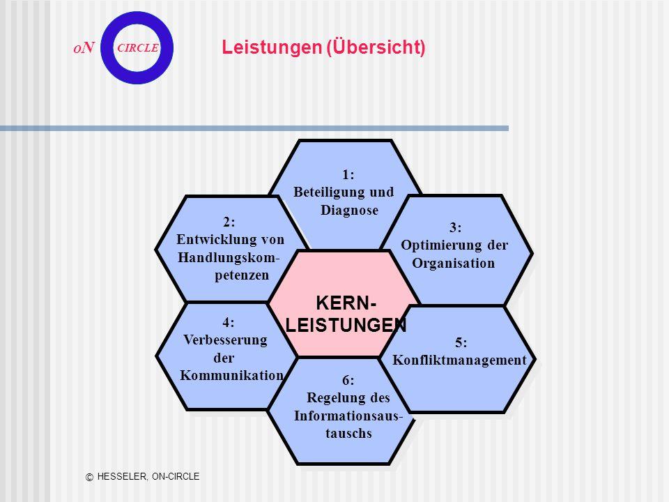 O N CIRCLE © HESSELER, ON-CIRCLE Leistungen (Übersicht) 1: Beteiligung und Diagnose 2: Entwicklung von Handlungskom- petenzen 3: Optimierung der Organ