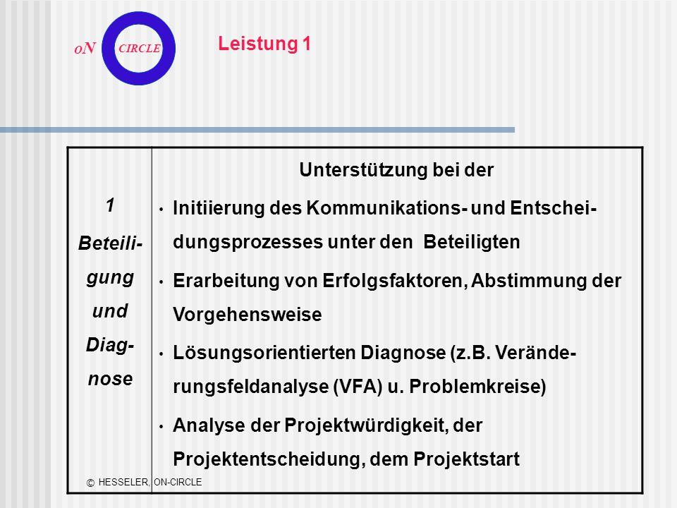 O N CIRCLE © HESSELER, ON-CIRCLE Leistung 1 1 Beteili- gung und Diag- nose Unterstützung bei der Initiierung des Kommunikations- und Entschei- dungspr