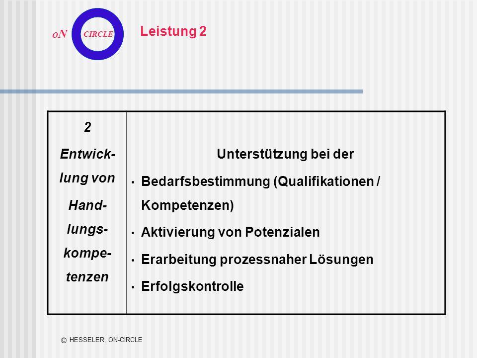 O N CIRCLE © HESSELER, ON-CIRCLE 2 Entwick- lung von Hand- lungs- kompe- tenzen Unterstützung bei der Bedarfsbestimmung (Qualifikationen / Kompetenzen