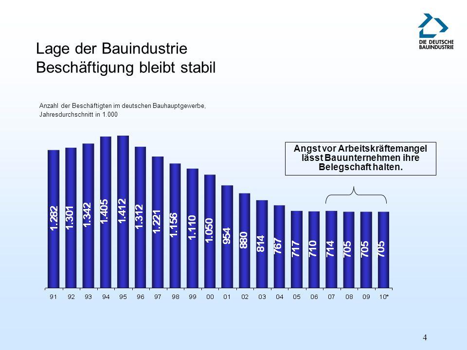 5 Auftragseingang und Umsatz im deutschen Bauhauptgewerbe - Nominale Veränderungsraten gegenüber dem Vorjahreszeitraum - Quelle: Statistisches Bundesamt*) Betriebe mit 20 und mehr Beschäftigten **) 2010 vorläufig witterungsbedingter Umsatzeinbruch