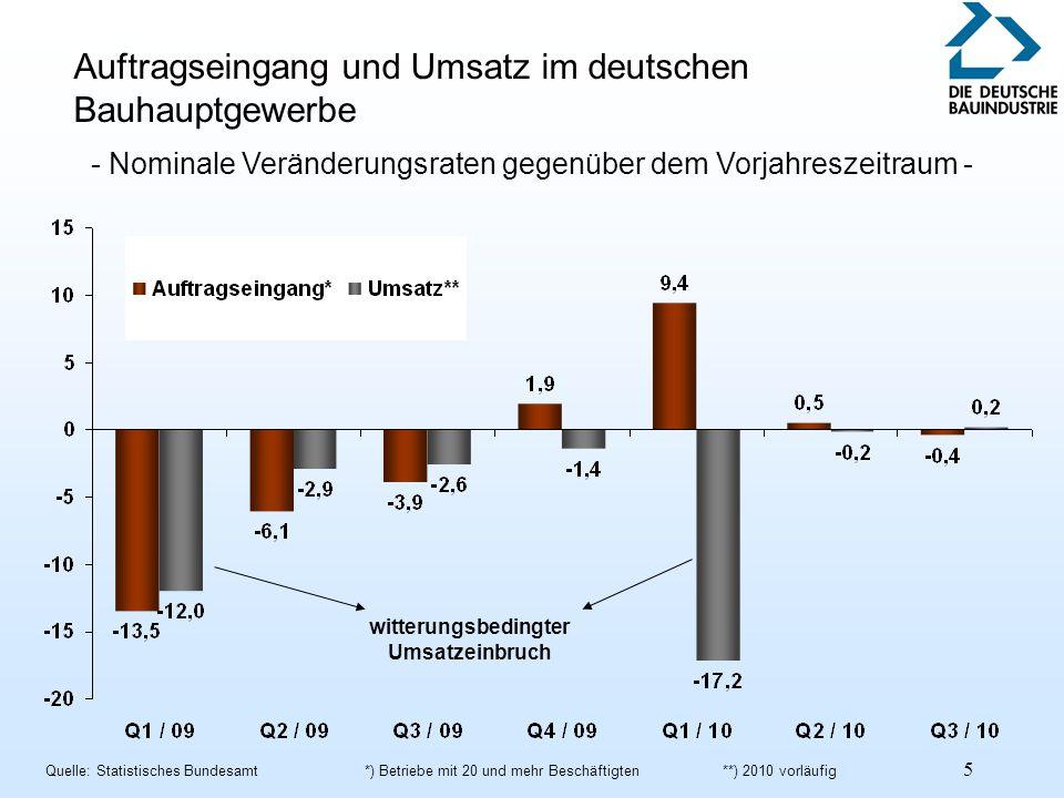 6 Unterschiedliche Entwicklung in den Bausparten, Januar-September 2010 - Nominale Veränderungsraten gegenüber dem Vorjahreszeitraum - Quelle: Statistisches Bundesamt*) Betriebe mit 20 und mehr Beschäftigten **) vorläufig
