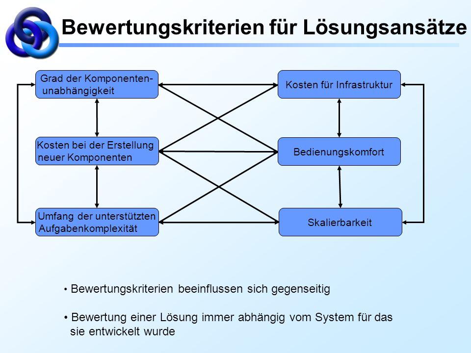 Bewertungskriterien für Lösungsansätze Grad der Komponenten- unabhängigkeit Kosten für Infrastruktur Kosten bei der Erstellung neuer Komponenten Bedie