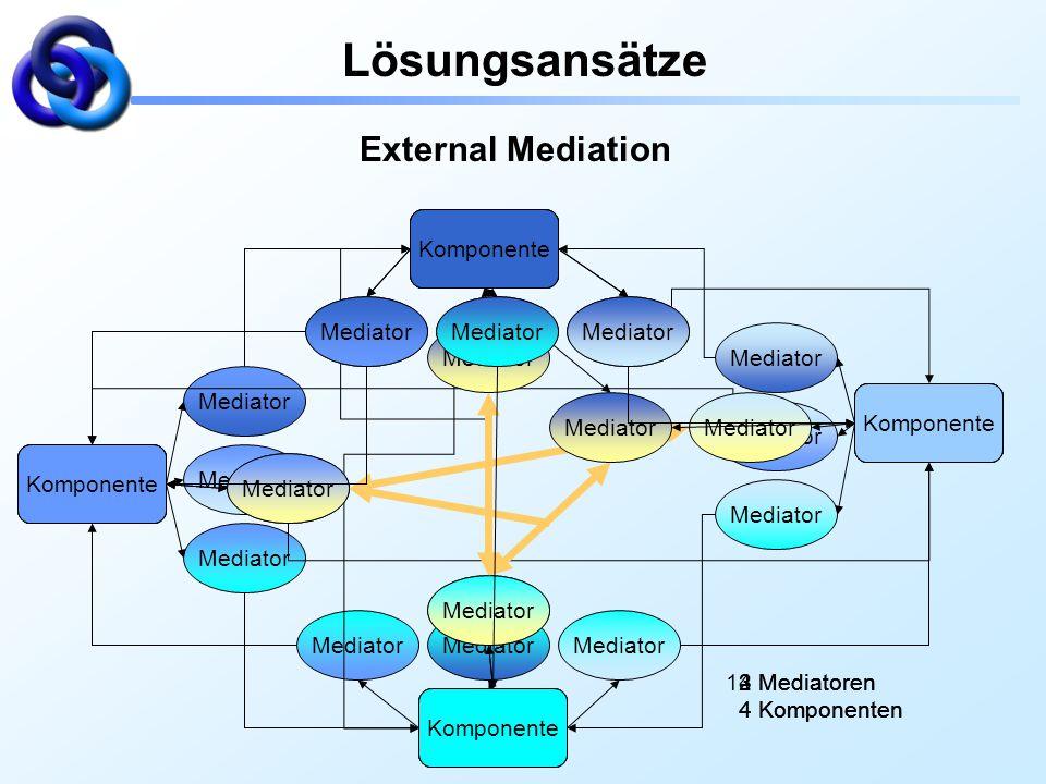 Komponente Mediator 12 Mediatoren 4 Komponenten Lösungsansätze External Mediation Komponente Mediator 4 Mediatoren 4 Komponenten Komponente Mediator 3