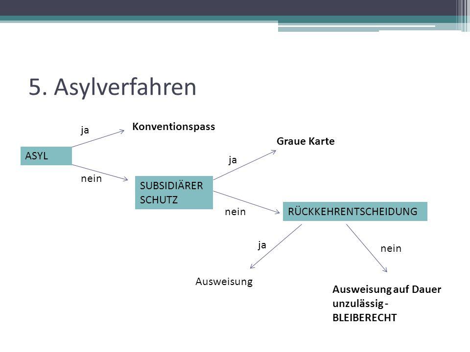 5. Asylverfahren Konventionspass SUBSIDIÄRER SCHUTZ ja nein ja nein Graue Karte RÜCKKEHRENTSCHEIDUNG ASYL ja Ausweisung nein Ausweisung auf Dauer unzu