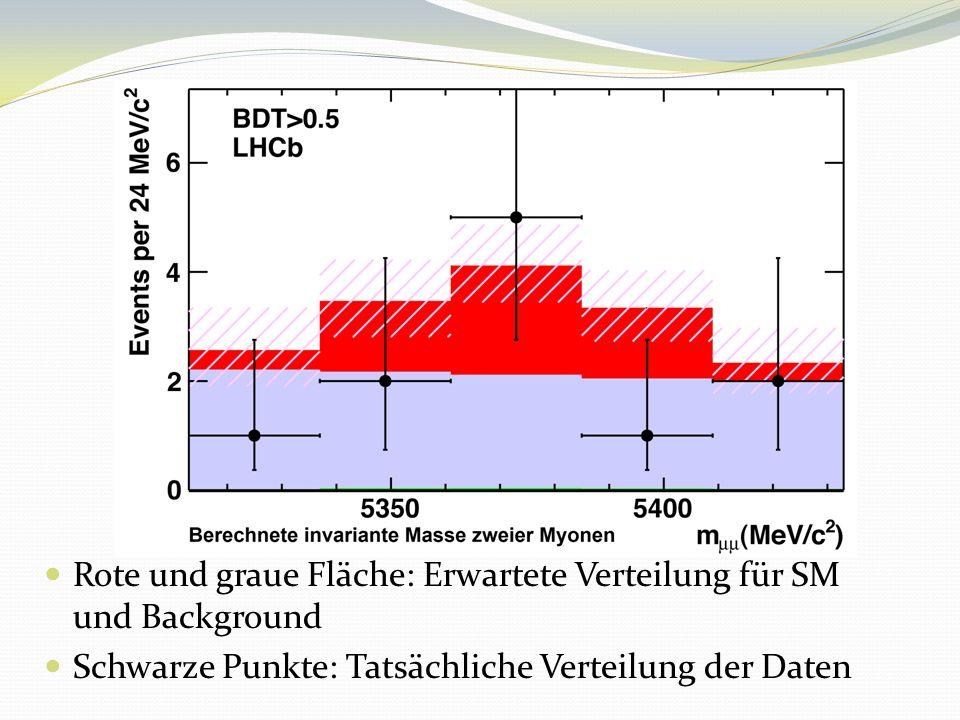 Blaue gestrichelte Linie: Wahrscheinlichkeit der gemessenen Verteilung für eine gegebene Zerfallsrate