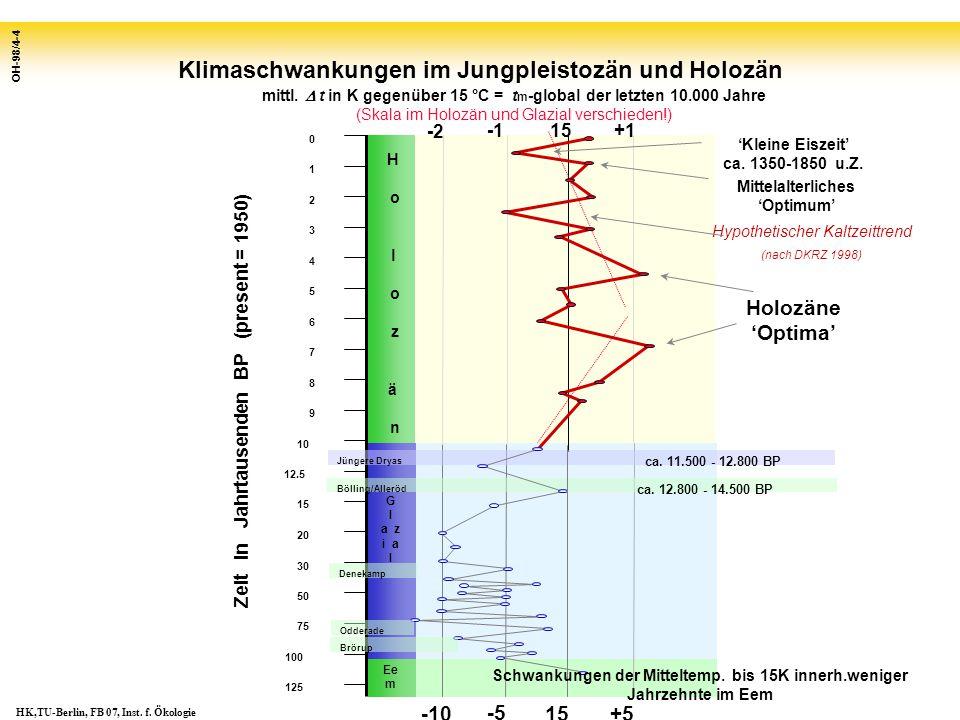 Klimaschwankungen im Jungpleistozän und Holozän OH-98/4-4 H o l o z ä n Bölling/Alleröd Ee m 15 +1 -2 Holozäne 'Optima' 'Kleine Eiszeit' ca. 1350-1850