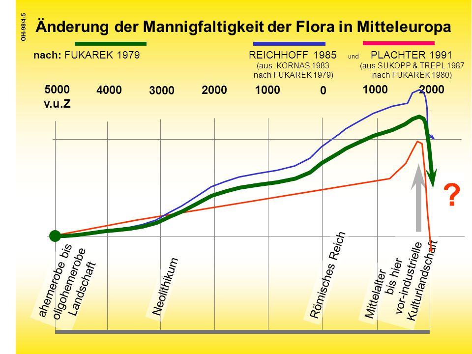 Änderung der Mannigfaltigkeit der Flora in Mitteleuropa nach: FUKAREK 1979 REICHHOFF 1985 und PLACHTER 1991 (aus KORNAS 1983 (aus SUKOPP & TREPL 1987