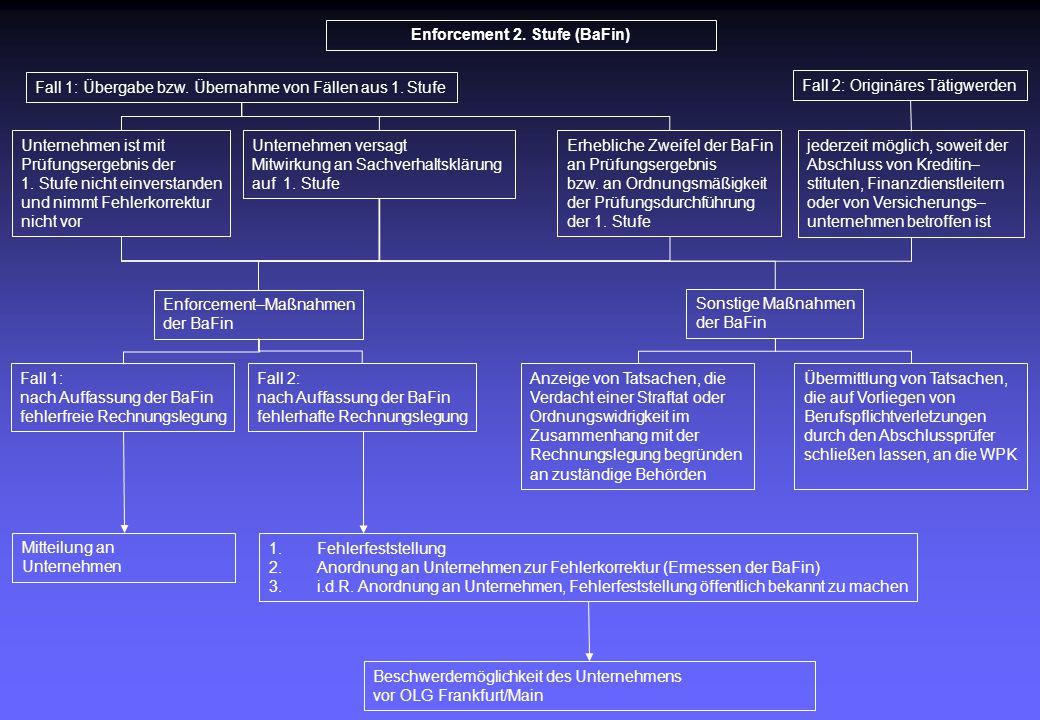 Enforcement 2. Stufe (BaFin) Fall 1: Übergabe bzw. Übernahme von Fällen aus 1. Stufe Fall 2: Originäres Tätigwerden Unternehmen ist mit Prüfungsergebn