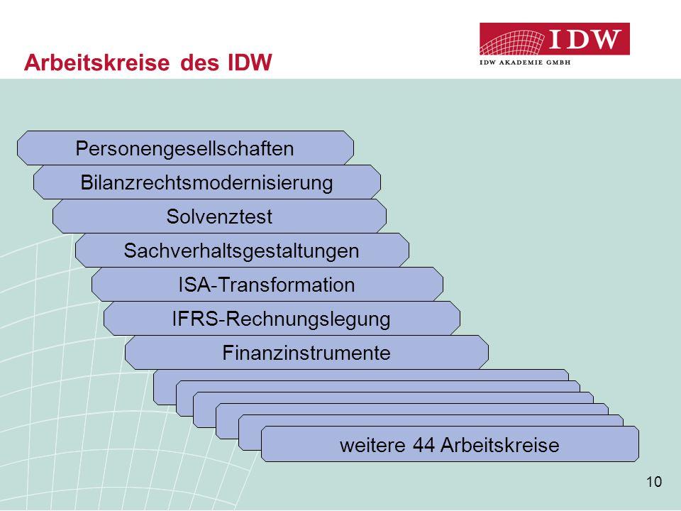 10 Arbeitskreise des IDW ISA-Transformation Solvenztest Personengesellschaften Bilanzrechtsmodernisierung Sachverhaltsgestaltungen IFRS-Rechnungslegung Finanzinstrumente weitere 44 Arbeitskreise