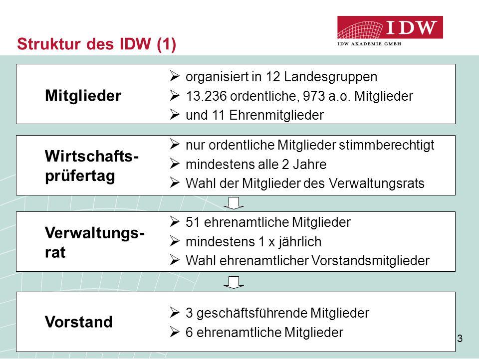 3 Struktur des IDW (1) Mitglieder  organisiert in 12 Landesgruppen  13.236 ordentliche, 973 a.o. Mitglieder  und 11 Ehrenmitglieder  nur ordentlic