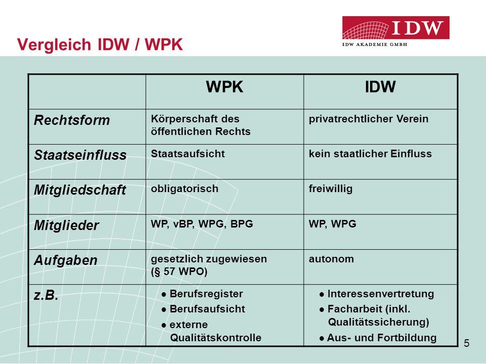5 Vergleich IDW / WPK WPKIDW Rechtsform Körperschaft des öffentlichen Rechts privatrechtlicher Verein Staatseinfluss Staatsaufsichtkein staatlicher Einfluss Mitgliedschaft obligatorischfreiwillig Mitglieder WP, vBP, WPG, BPGWP, WPG Aufgaben gesetzlich zugewiesen (§ 57 WPO) autonom z.B.