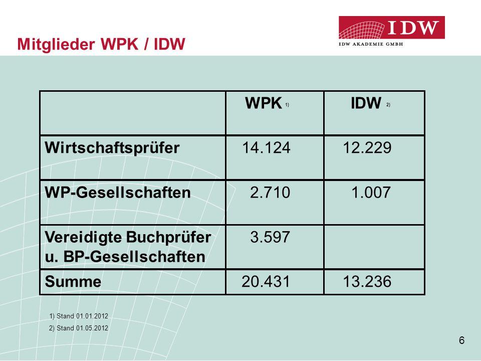 6 Mitglieder WPK / IDW WPK 1) IDW 2) Wirtschaftsprüfer 14.124 12.229 WP-Gesellschaften 2.710 1.007 Vereidigte Buchprüfer 3.597 u.