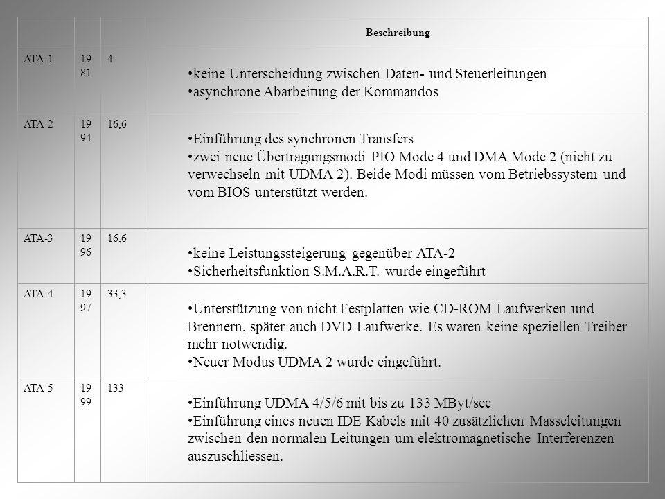 Beschreibung ATA-119 81 4 keine Unterscheidung zwischen Daten- und Steuerleitungen asynchrone Abarbeitung der Kommandos ATA-219 94 16,6 Einführung des synchronen Transfers zwei neue Übertragungsmodi PIO Mode 4 und DMA Mode 2 (nicht zu verwechseln mit UDMA 2).
