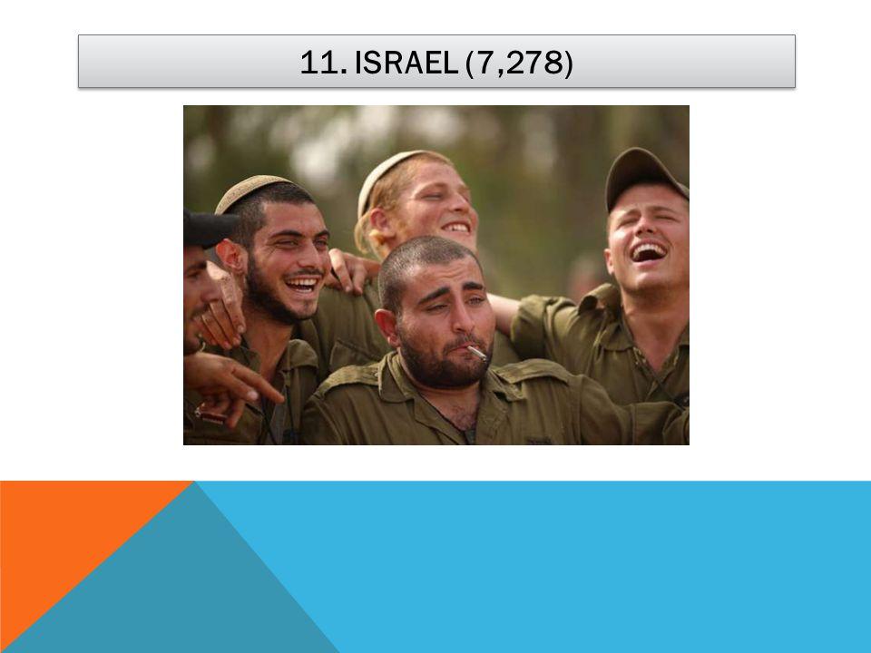 11. ISRAEL (7,278)